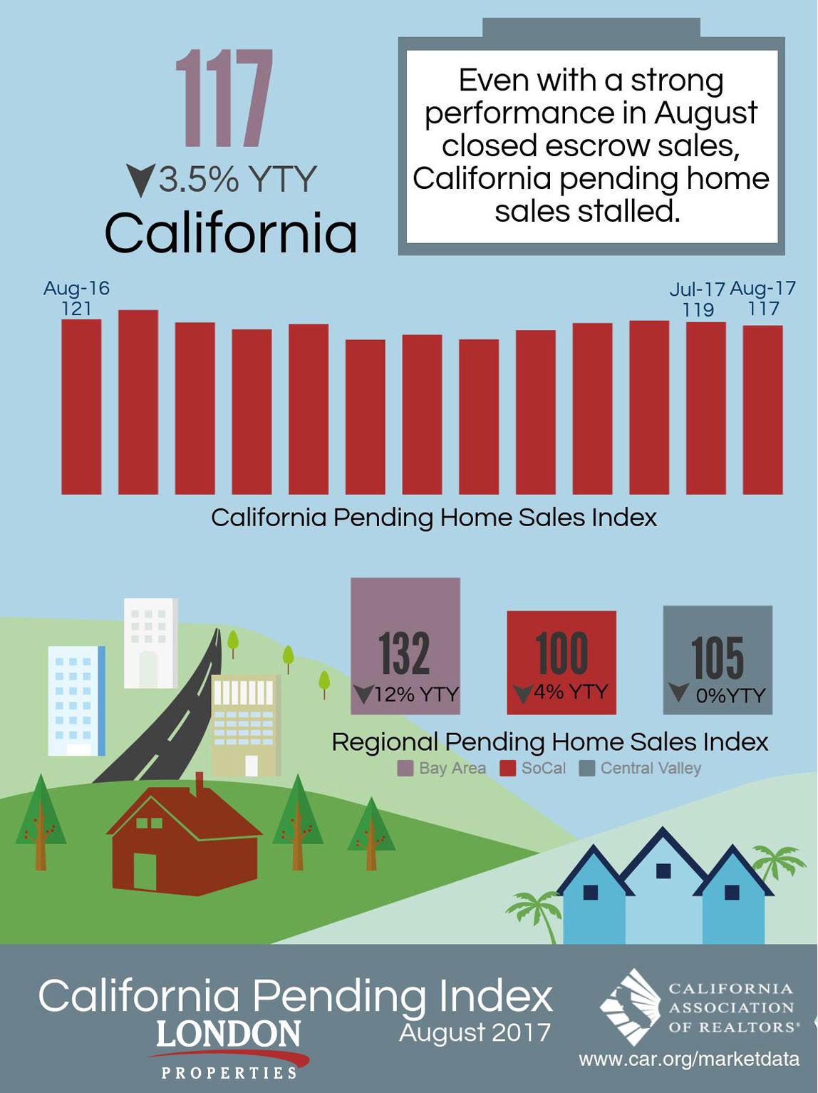 California Pending Index